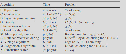 overview of graph colouring algorithms