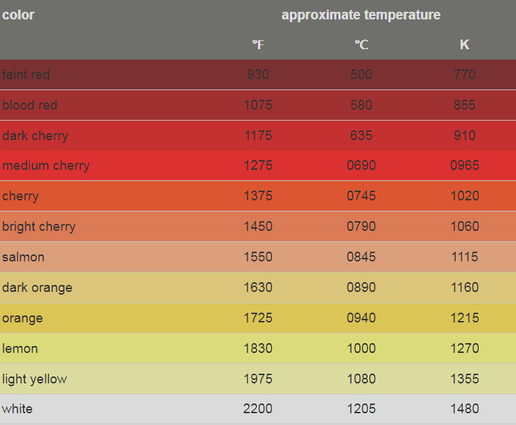 know temperature when metal glows red