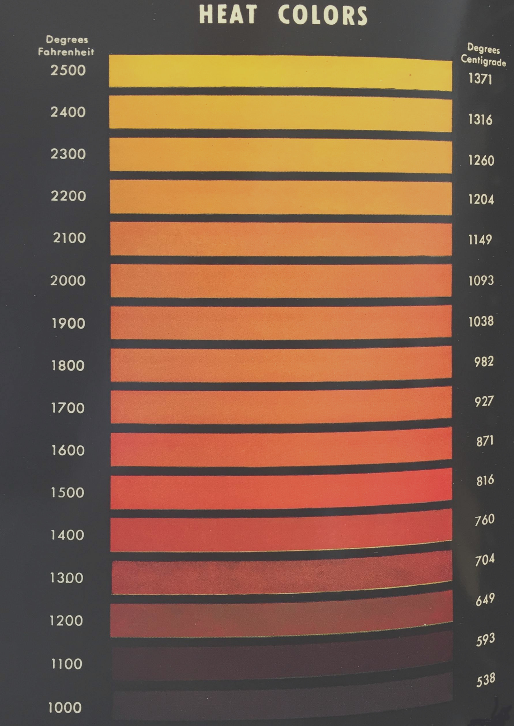 how heated metal colors relate do black body color at the same temperature