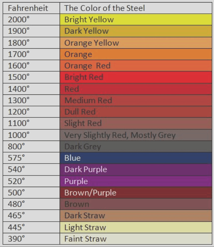 blacksmithing color chart of steel