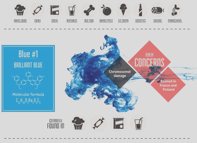 infographic of the week the shocking effects artificial food dyes