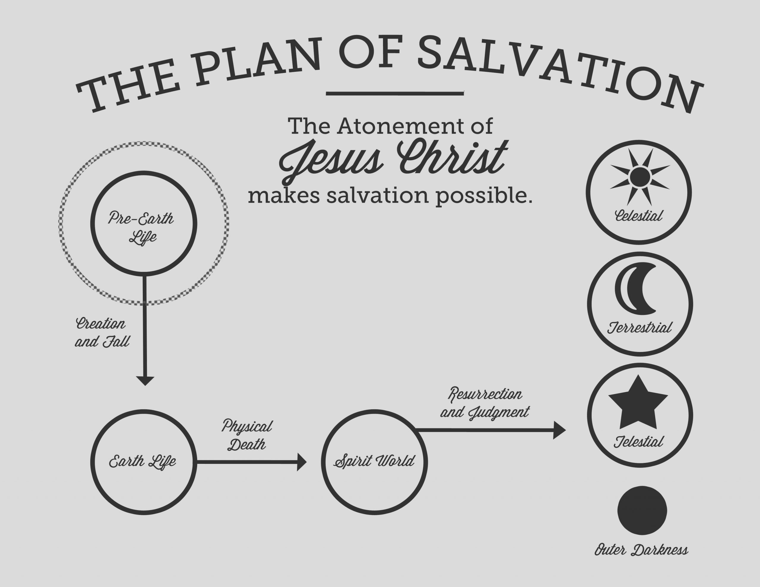 lds plan of salvation coloring page sketch templates