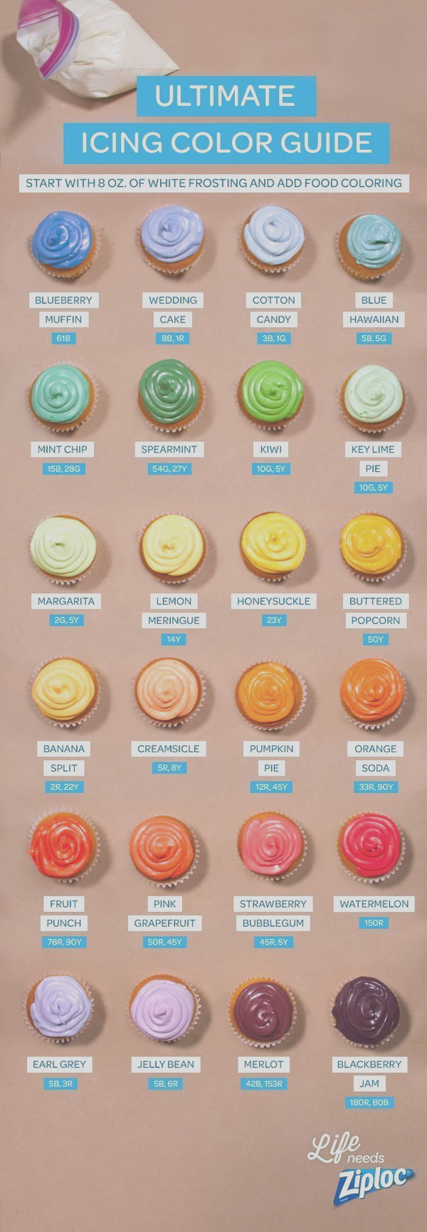 frosting coloring chart food coloring differences